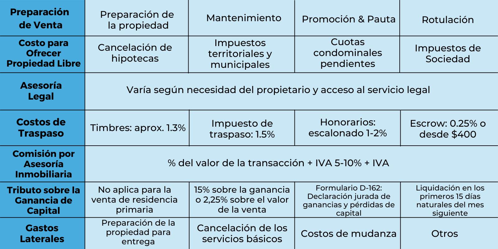 costos transacción propietario